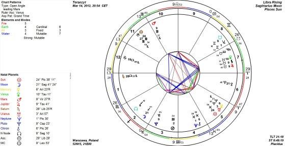 koniunkcja Jowisz i Wenus
