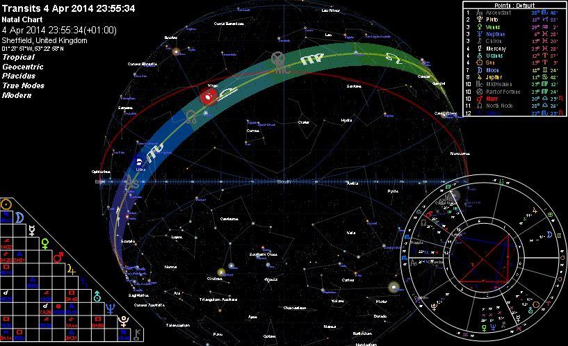Astrologia i Rytuały