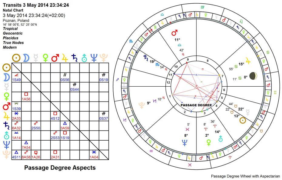 Wenus w znaku Barana