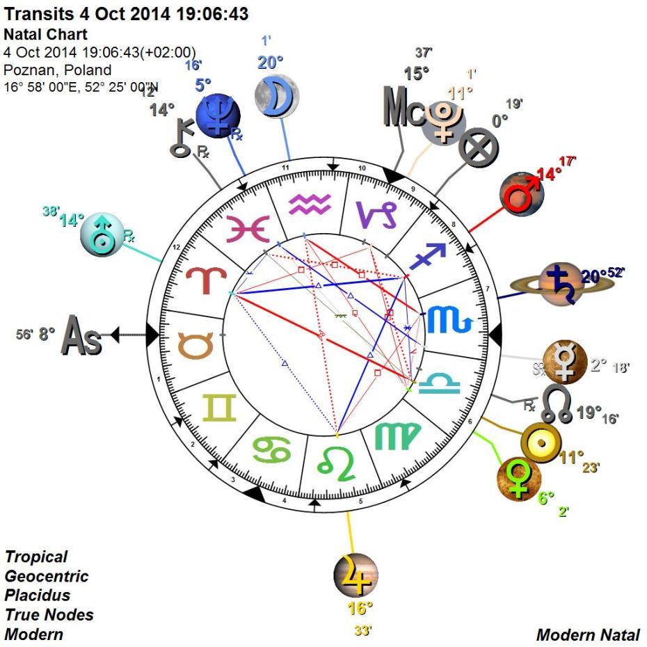 Tranzyt Merkury w retro