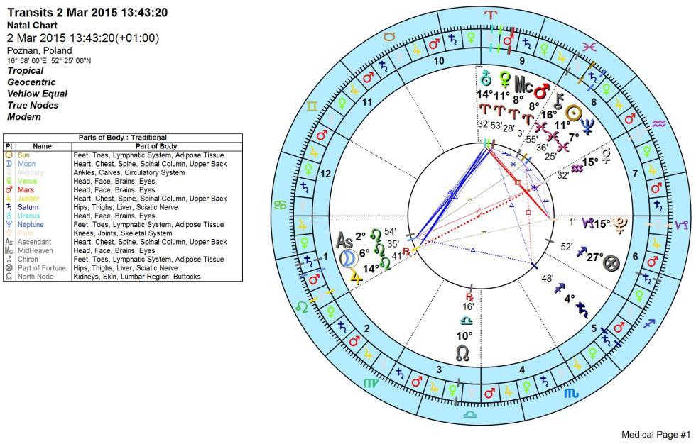 Wykres Astrologiczny Medyczny
